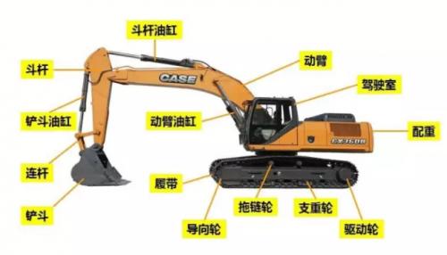 怎样购买挖掘机配件?